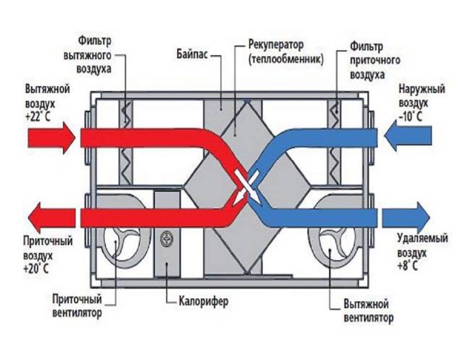 Как устроен пластинчатый рекуператор, и как его можно сделать самостоятельно?