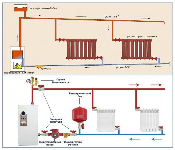Как заполнить систему отопления антифризом - самстрой - строительство, дизайн, архитектура.