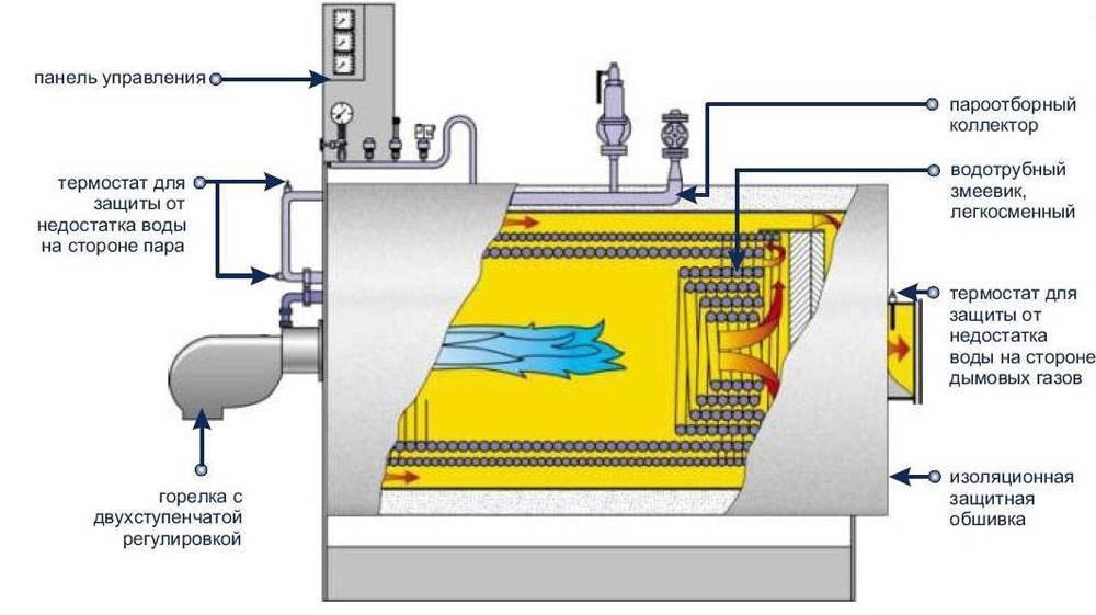 Водяной твердотопливный котел с водяным контуром для отопления: схема, установка, принцип работы