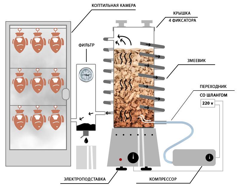 Дымогенератор для холодного копчения своими руками из трубы: чертежи по изготовлению из нержавеющей трубы для копчения