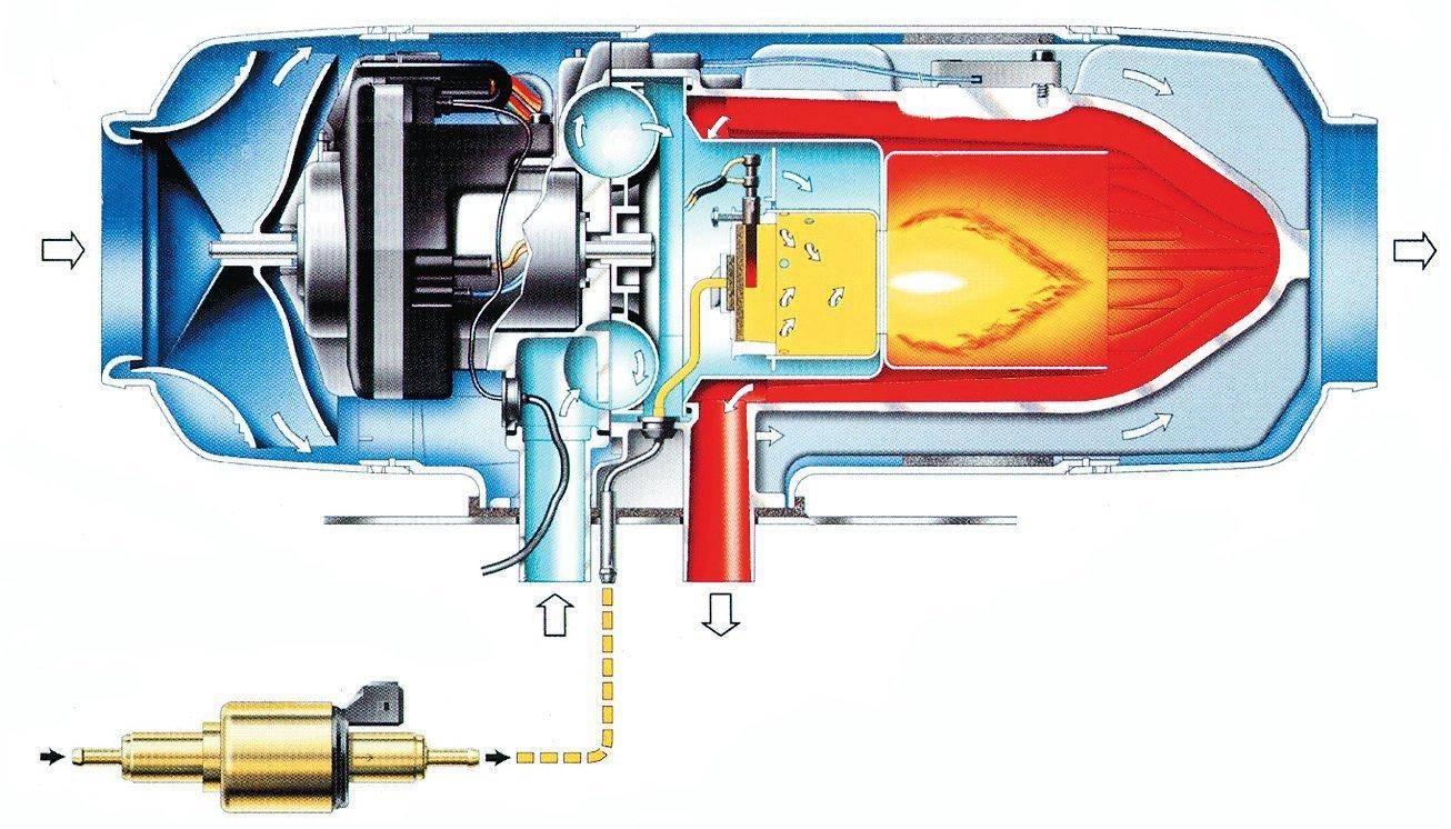 Предпусковой подогреватель мотора: для чего нужен, виды, правила выбора, фото, видео