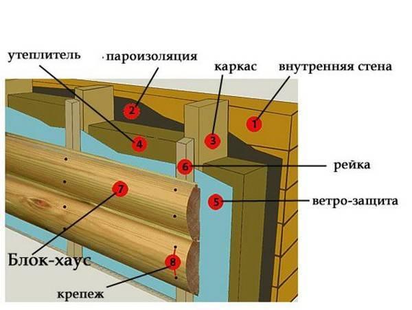 Утепление деревянного дома снаружи под сайдинг - выбор утеплителя, технология монтажа и анализ цен