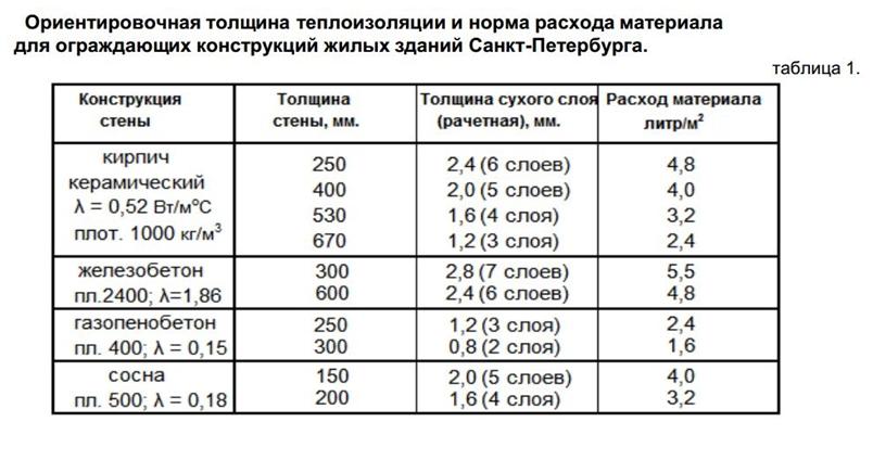 Теплоизоляция броня: отзывы, технические характеристики и расход, технология нанесения, цены