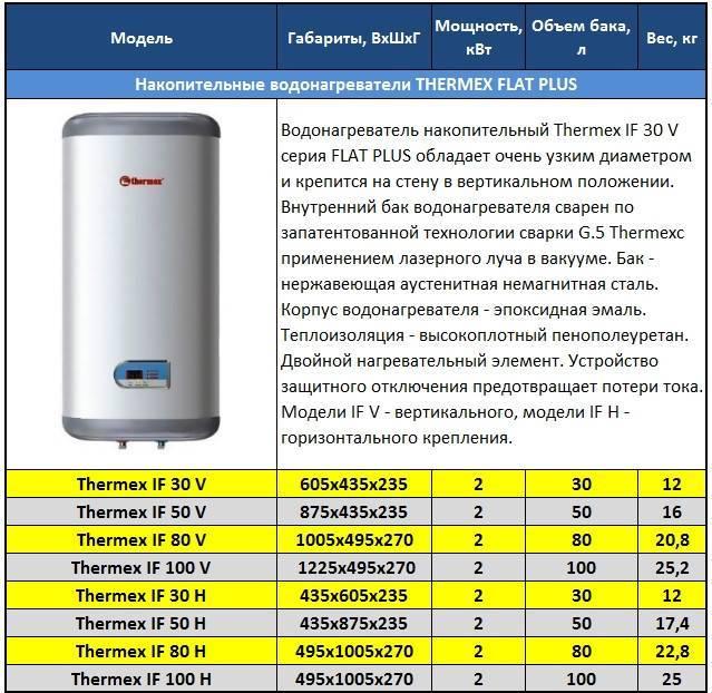 Как выбрать водонагреватель — подробная инструкция