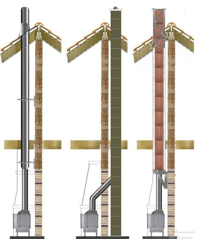 Как выполнить переход с дымового патрубка камина на керамический дымоход большего диаметра - домашний очаг