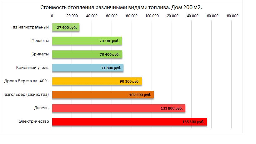 Какой расход пеллет на отопление дома 200м2