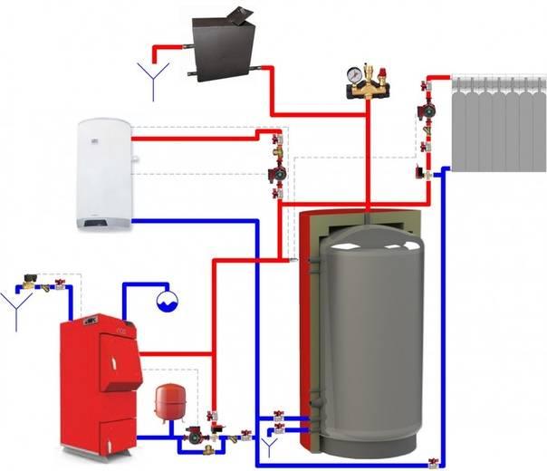 Как работает буферная емкость для отопления – преимущества, правила выбора и использования