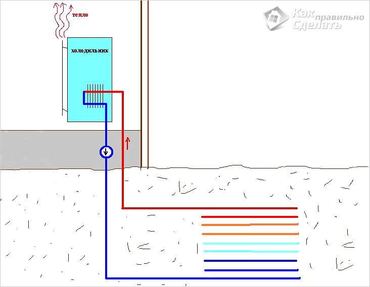 Тепловой насос для отопления дома своими руками - инструкция по сборке