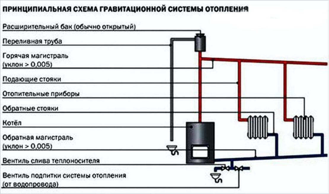 Самотечная система отопления частного дома - выбираем схему