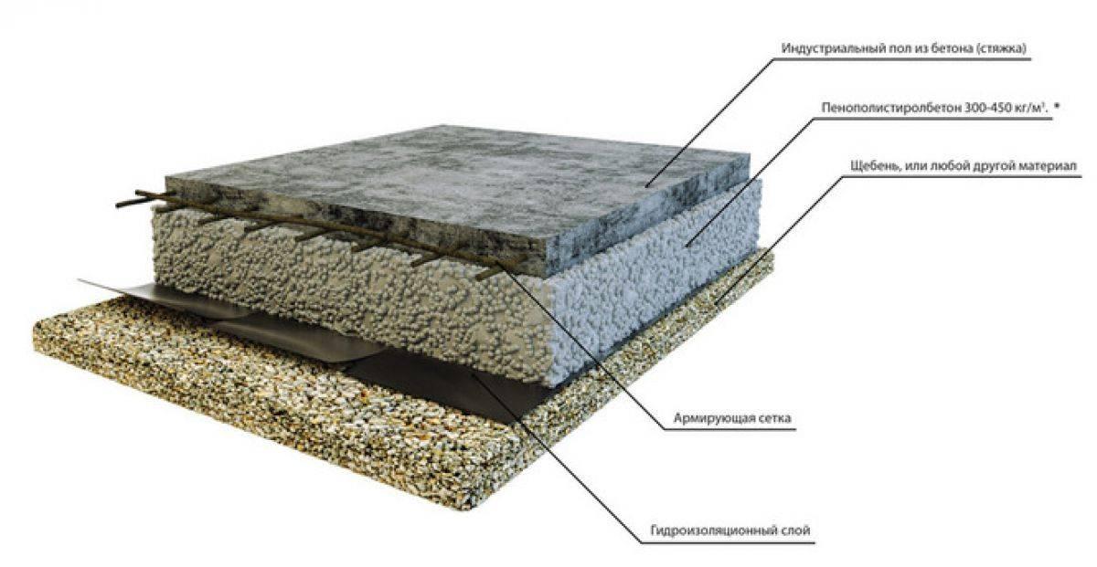 Как правильно уложить утеплители для пола по бетону под стяжку?