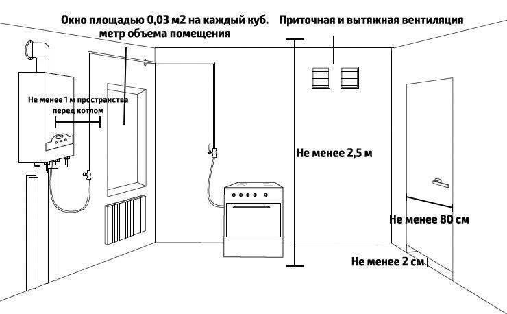 Какие правила установки газового котла в частном доме нужно соблюдать