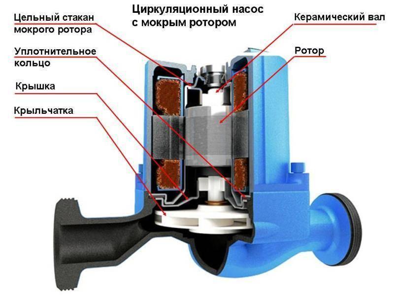 Циркуляционный насос не прокачивает систему отопления