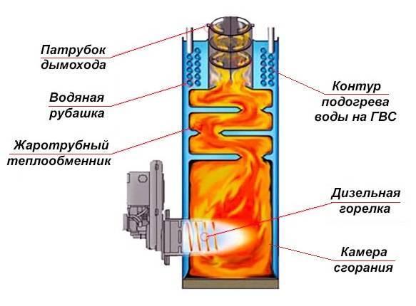 Использование дизельных котлов для отопления