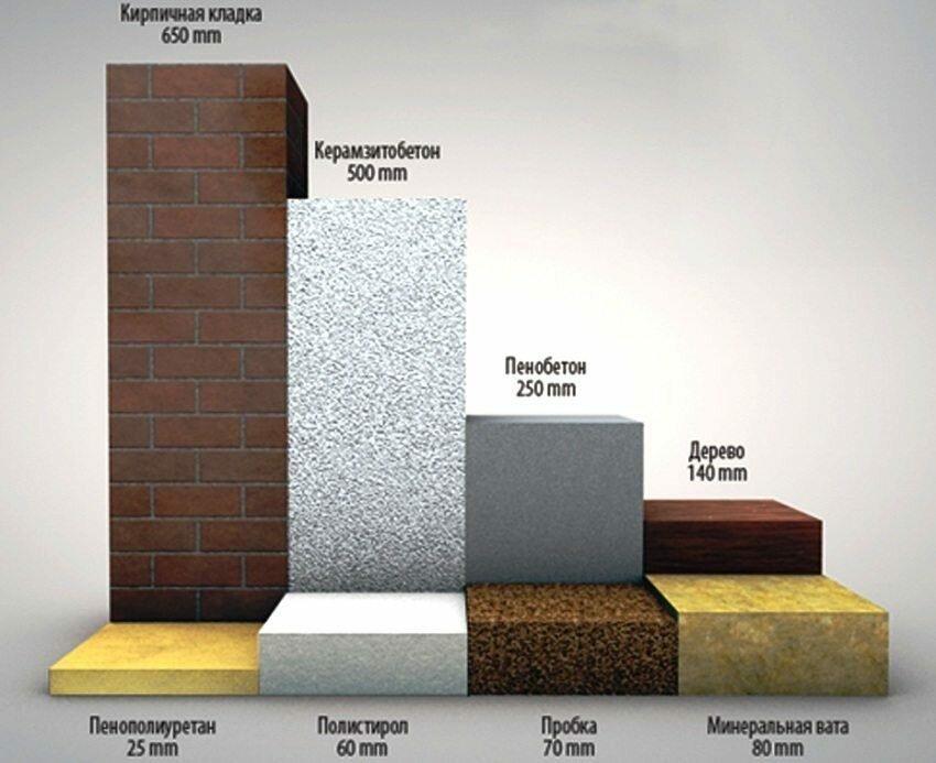 Пеноплекс применение для пола, стен, потолка