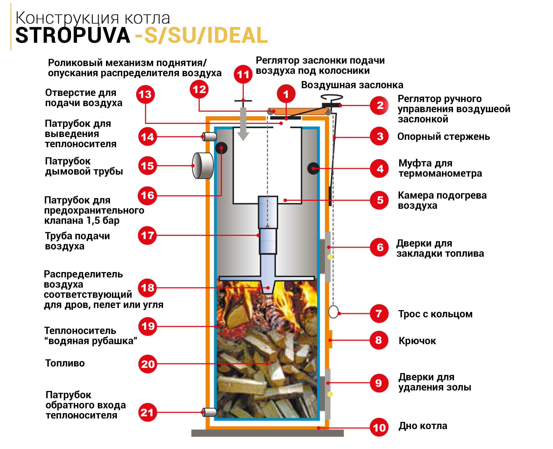 Котел твердотопливный двухконтурный: принцип работы котлов длительного горения на твердом топливе, подробнее на фото и видео