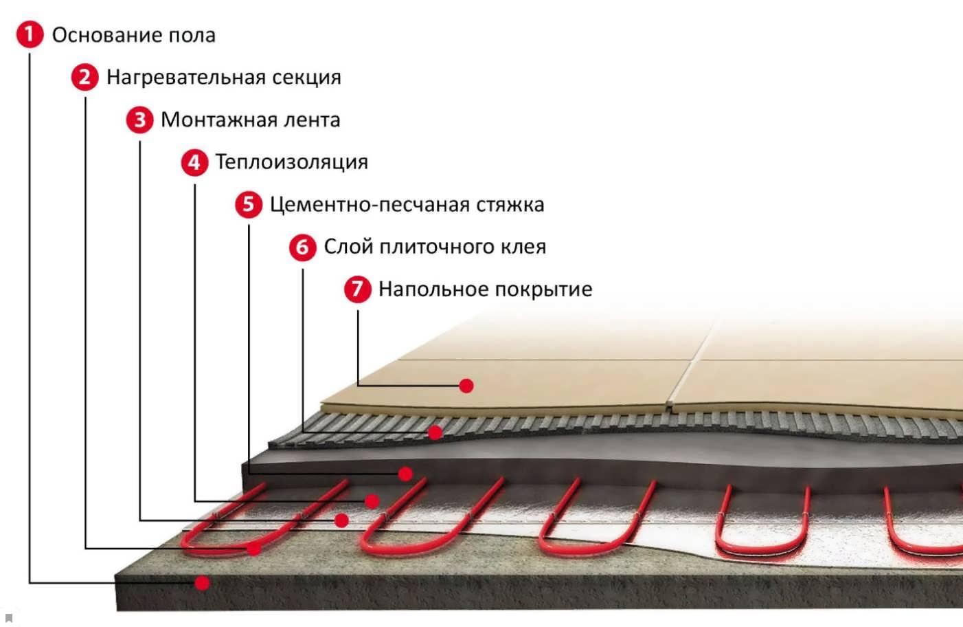 Теплый пол под плитку, советы по выбору и монтажу