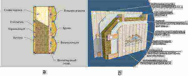 Пароизоляция стен каркасного дома: выбор материалов, монтаж и обзор популярных ошибок