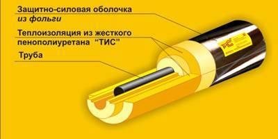 Теплоизоляция наружных трубопроводов выбор материала