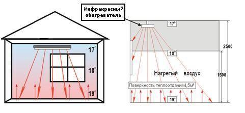 Система отопления плэн: специфика инфракрасного пленочного отопления