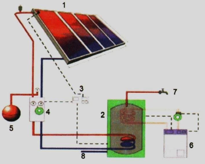 Солнечные коллекторы для отопления дома и их виды