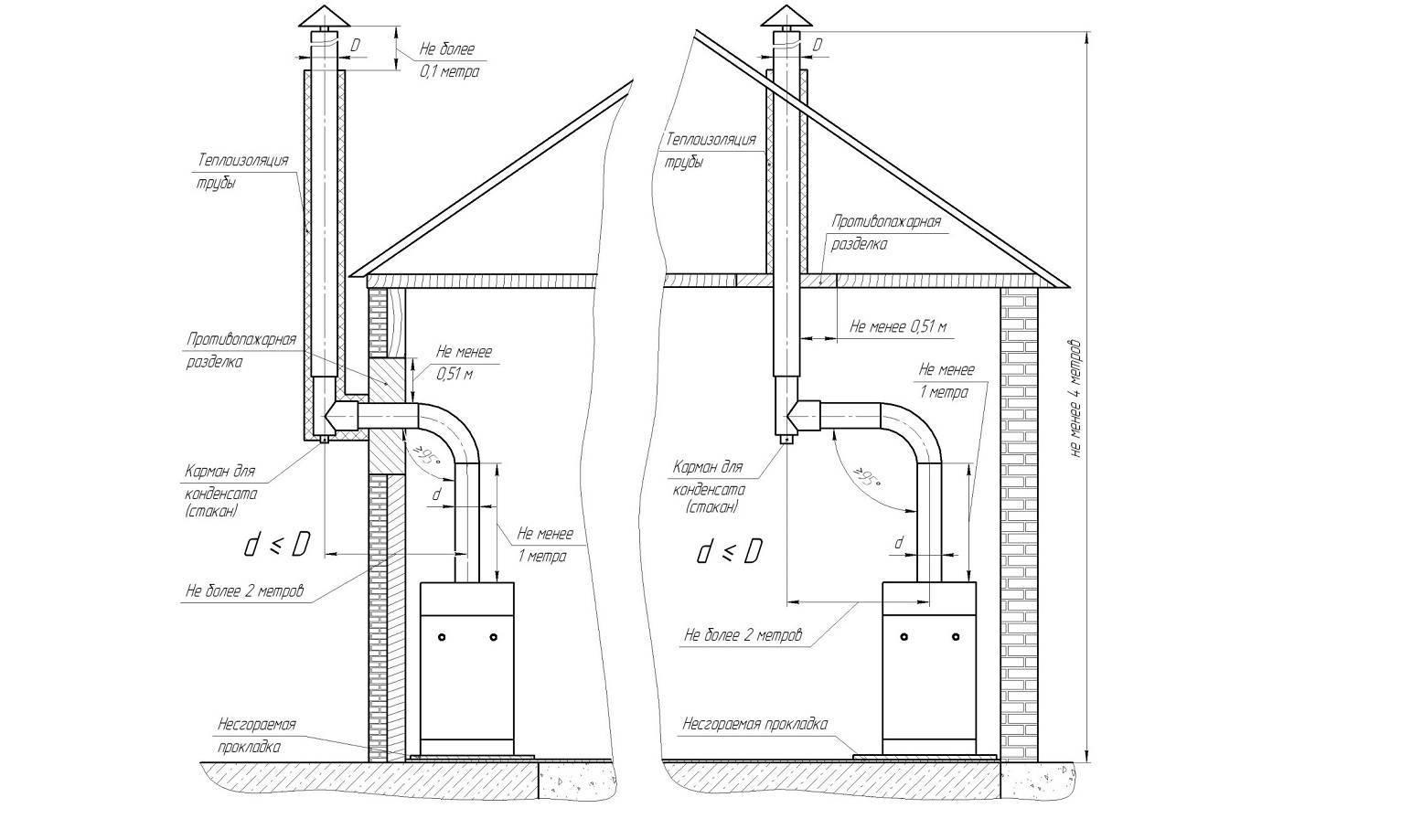 Установка печи в доме с дымоходом через стену: как правильно вывести трубу