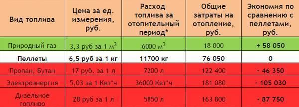 Расход газа на отопление дома 200м2: какие средние траты природного и сжиженного из газгольдера топлива на жилье площадью 200 м2