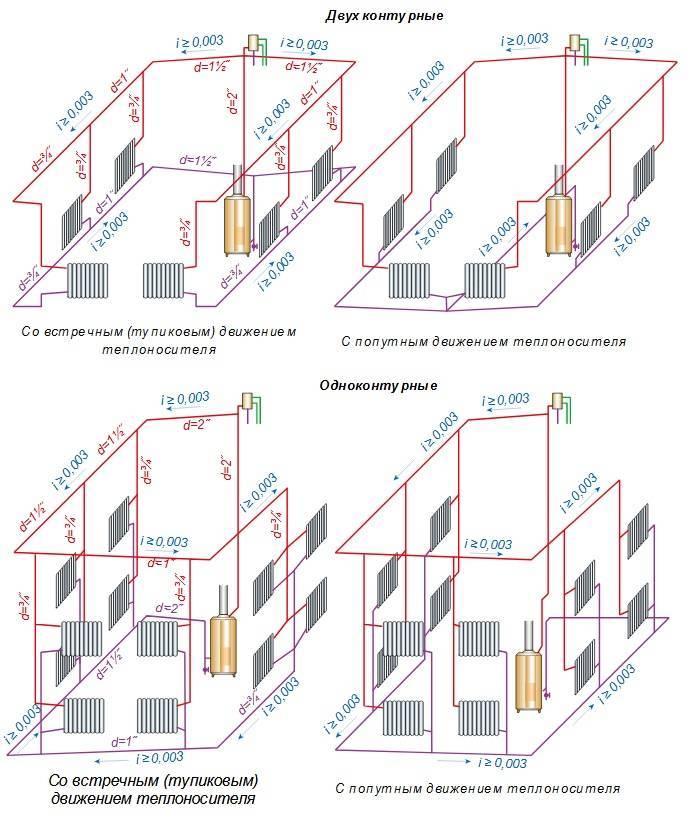Гравитационная система отопления: как она работает, плюсы и минусы, схема, особенности монтажа