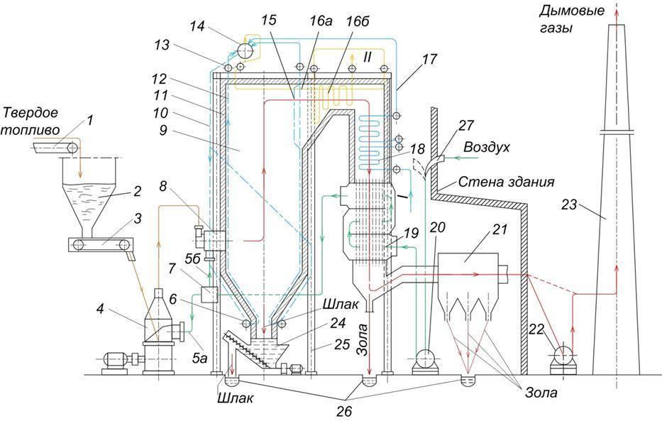 Принцип работы твердотопливного котла отопления устройство, как работает котел длительного горения на твердом топливе, принцип действия