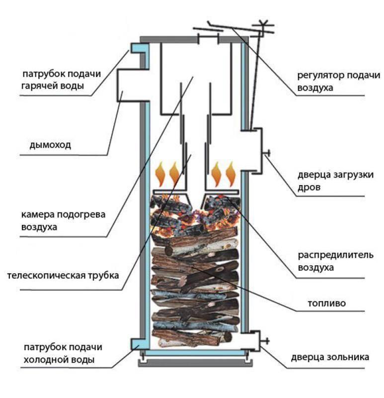 Какой уголь лучше для твердотопливного котла. как правильно топить котел углем — основные правила и рекомендации