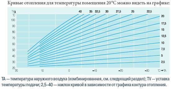 Какая должна быть комфортная температура теплого пола?