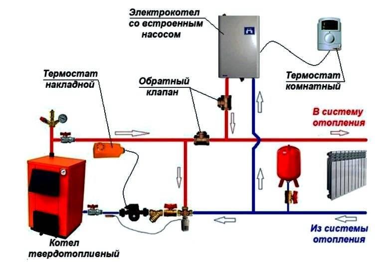 Электрокотлы для открытой и закрытой схемы системы отопления