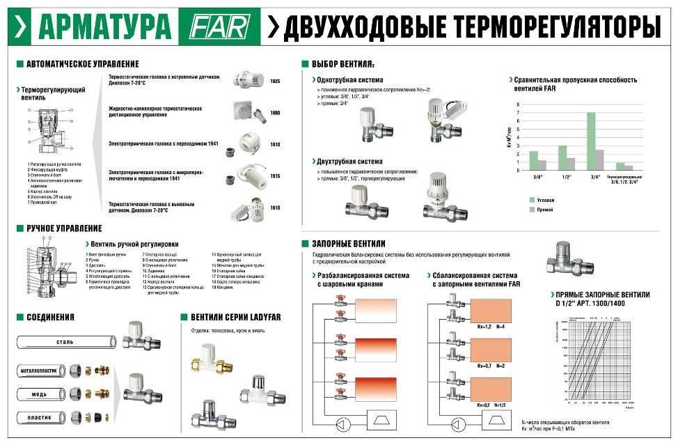 Кран для радиатора угловой: угловые вентили отопления, виды, применение
