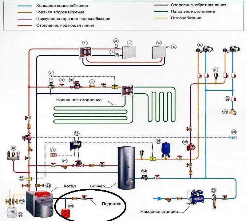 Как отключиться от центрального отопления