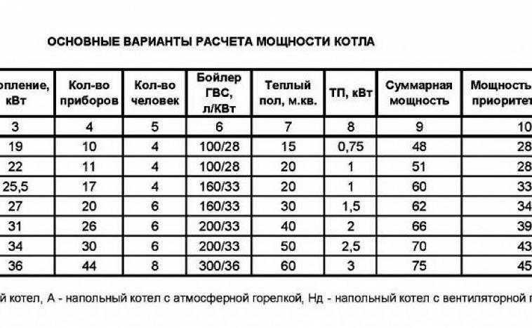 Расчет мощности газового котла