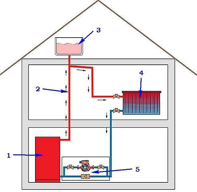 Какими достоинствами обладают закрытые системы отопления?