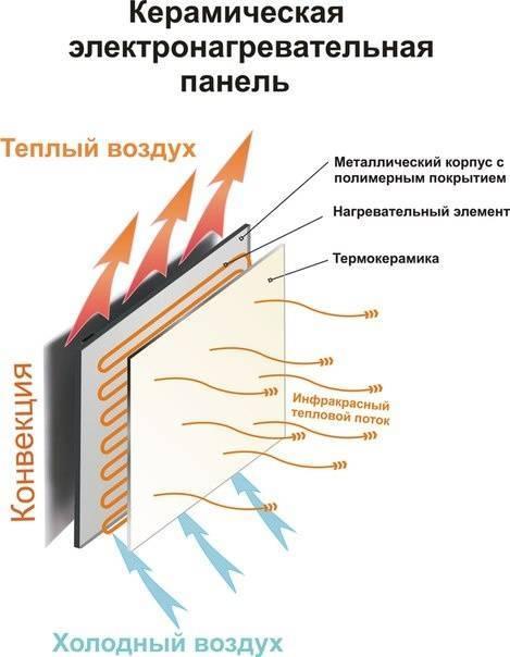 Инфракрасные обогреватели - технические характеристики и свойства