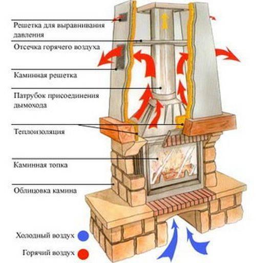 Какой камин выбрать для загородного дома и квартиры? - школа ремонта