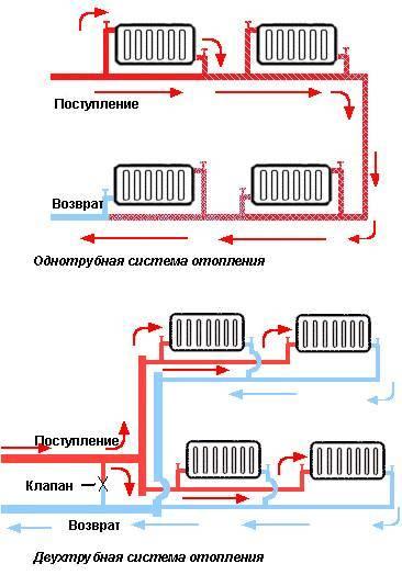 Система отопления с естественной циркуляцией: распространенные схемы водяных контуров