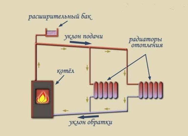 Отопление дома своими руками: схемы систем, выбор котла, монтаж труб и радиаторов