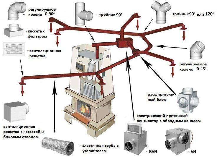Комбинированные котлы отопления греем дом дровами и газом