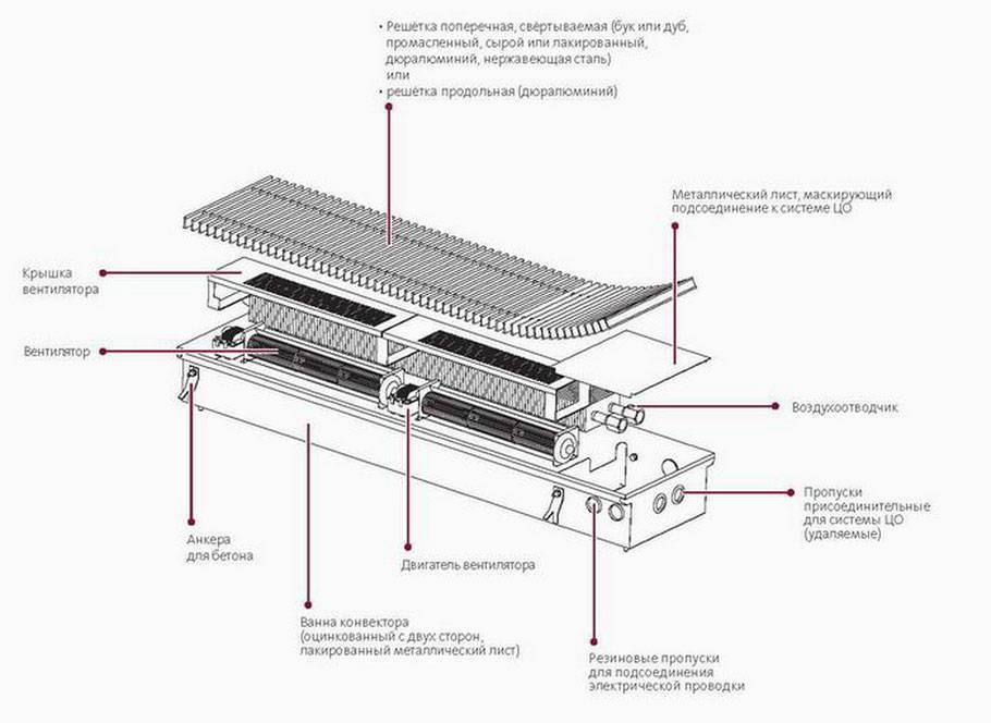 Конвекторы и напольные радиаторы отопления встраиваемые в пол: особенности систем   stroimass.com