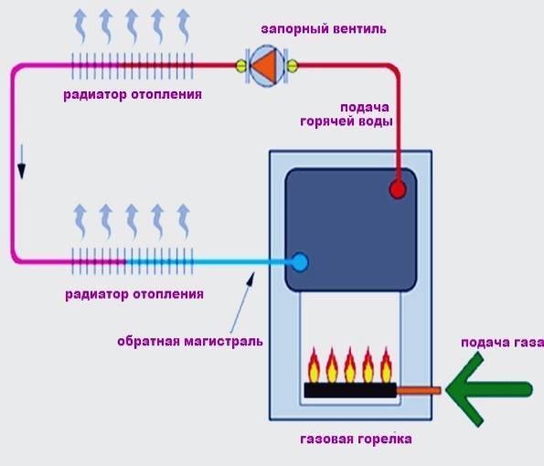 Обзор газовых котлов на сжиженном баллонном газе: как выбрать