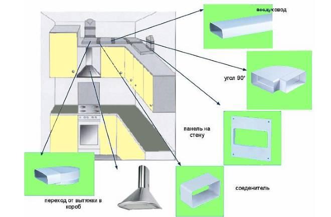 Как подключить вытяжку на кухне к вентиляции: подсоединение своими руками — инструкция от ivd.ru