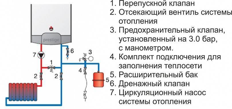 Как сделать подключение газового котла к системе отопления – практическое руководство