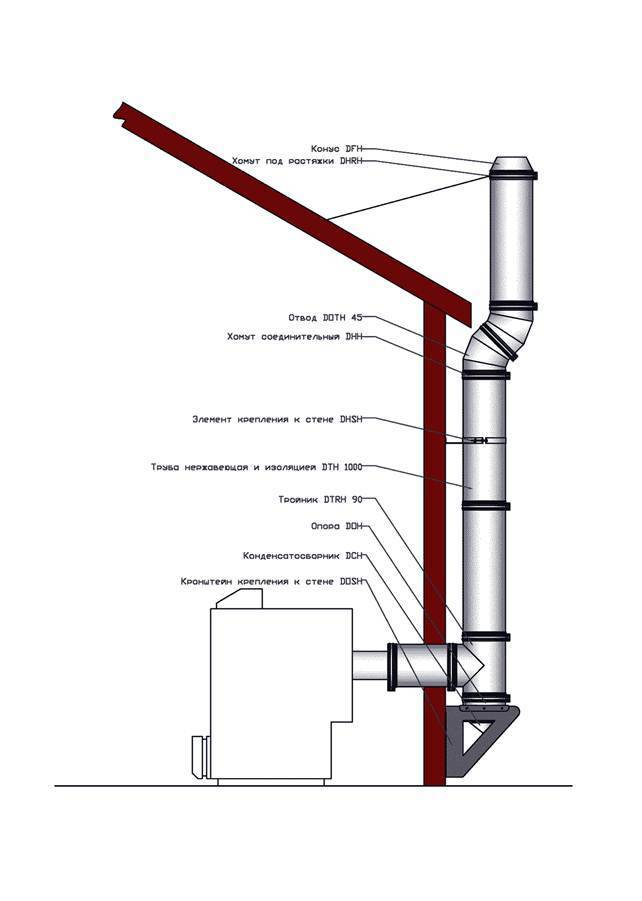 Дымоход для частного дома: виды, нормативы, установка