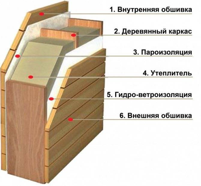 Можно ли пароизоляцию крепить поверх черновой доски стен?