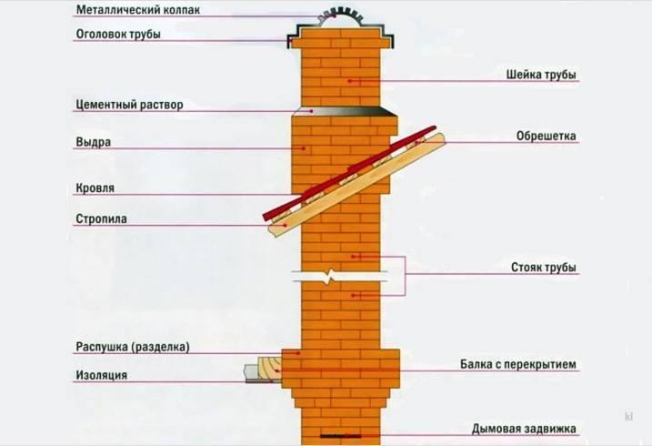 Утепление дымохода на улице: из кирпича, металла, асбестоцемента
