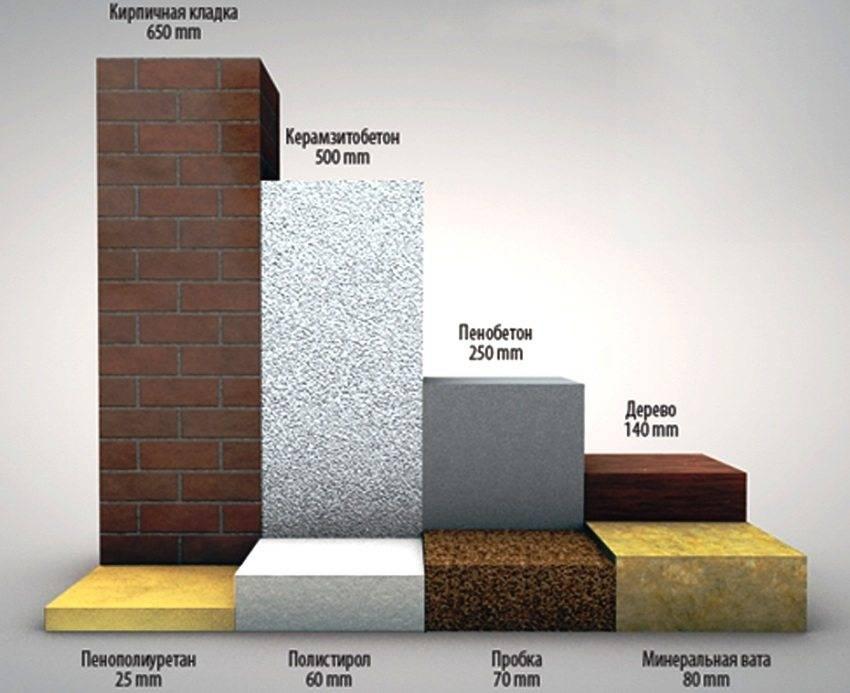 Утеплитель для стен внутри дома: таблица сравнения утеплителей