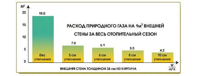 Экономия требует тщательных подсчетов! какой будет расход газа на отопление дома 200м2?