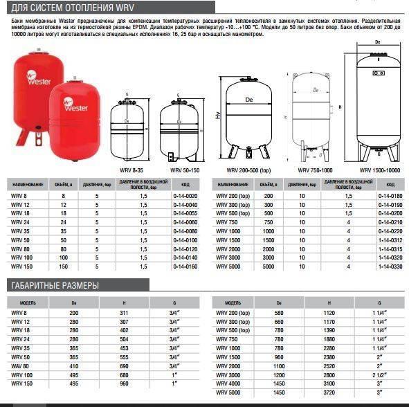 Как рассчитать расширительный бак для отопления, формула расчёта объёма, как правильно выбрать бачок для отопительных систем